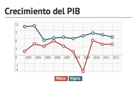 PIB crecimiento