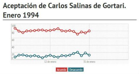 Aceptación Carlos Salinas de Gortari