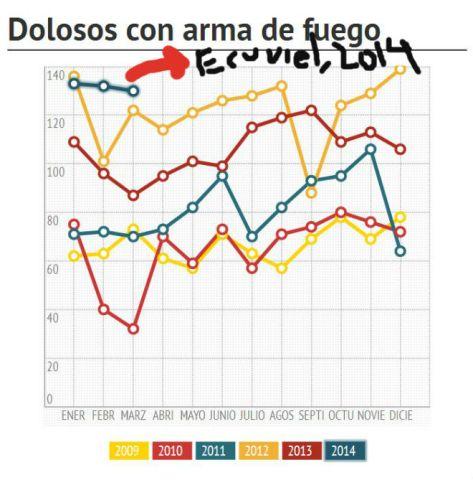 Homicidios dolosos Estado de México