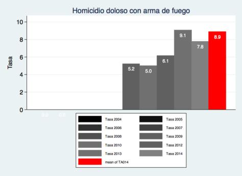 tasa ejecuciones Estado de México