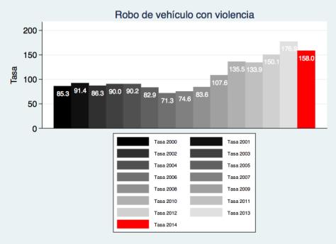 Robo de vehiculo con violencia Edomex