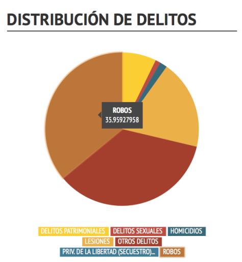 Distribución de delitos Edomex