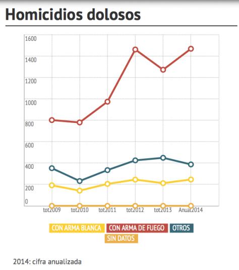 Homicidios Dolosos Edomex